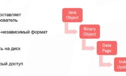Как спланировать ёмкость Apache Ignite кластера