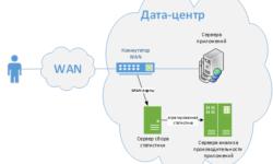 Мониторинг сетевого трафика на серверах в облаке