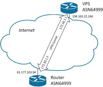 Фото Настройка BGP для обхода блокировок, версия 2, «не думать»