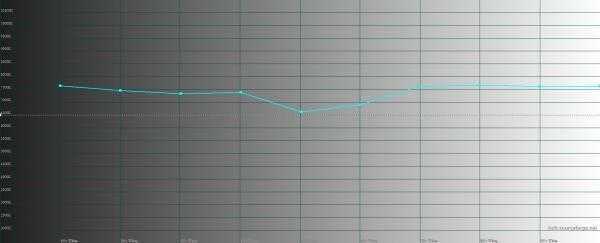 Nokia 7 Plus, цветовая температура. Голубая линия – показатели 7 Plus, пунктирная – эталонная температура
