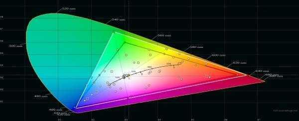Nokia 7 Plus, цветовой охват. Серый треугольник – охват sRGB, белый треугольник – охват 7 Plus