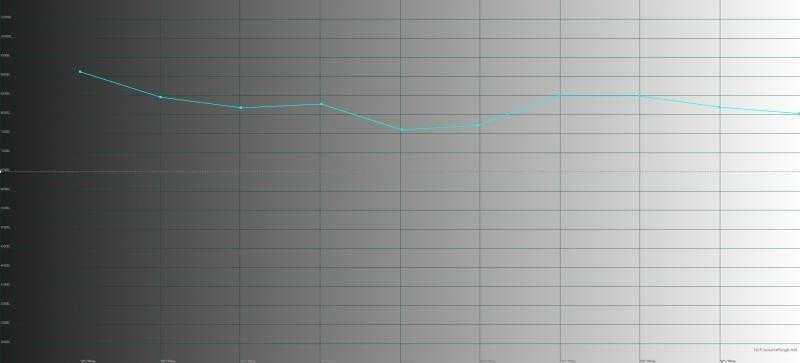Honor 10, яркий режим, цветовая температура. Голубая линия – показатели Honor 10, пунктирная – эталонная температура