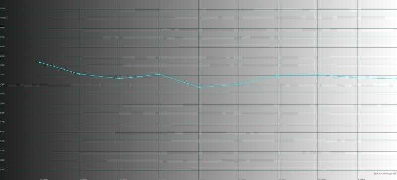 Honor 10, обычный режим, цветовая температура. Голубая линия – показатели Honor 10, пунктирная – эталонная температура