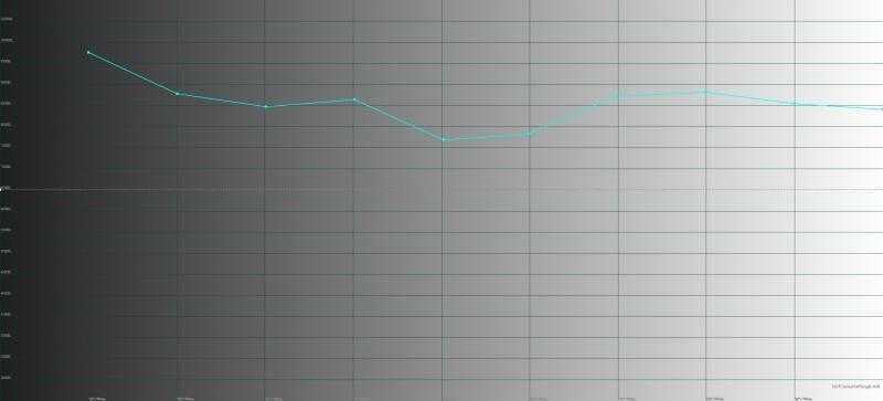 Sony Xperia XZ2, цветовая температура в стандартном режиме цветопередачи. Голубая линия – показатели XZ2, пунктирная – эталонная температура