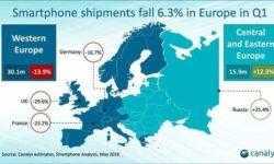 Продажи смартфонов в Европе показали самое сильное квартальное падение