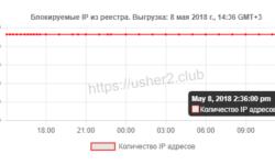 Роскомнадзор сообщил о разблокировке 3,7 млн IP-адресов Google