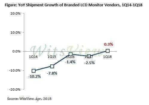 Статистика поставок фирменных игровых мониторов (WitsView)