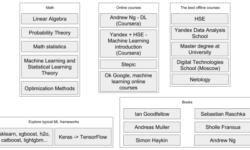 Где и как изучать машинное обучение?