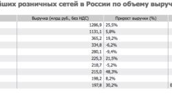 Исследование: алкомаркеты впервые вошли в топ-10 крупнейших розничных сетей России