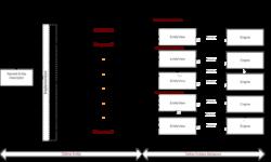 [Из песочницы] Перевод вики проекта Svelto.ECS. ECS фреймворк для Unity3D