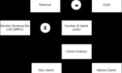 [Из песочницы] Погружаемся в динамику клиентской базы: когортный анализ и анализ потоков