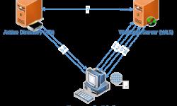 [Из песочницы] Прозрачная авторизация для приложения на Oracle Weblogic Server