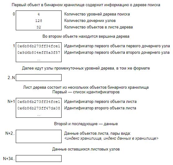 Формат дерева быстрого поиска данных по идентификатору