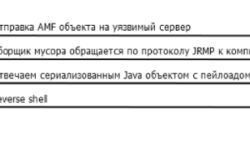 Опасный протокол AMF3
