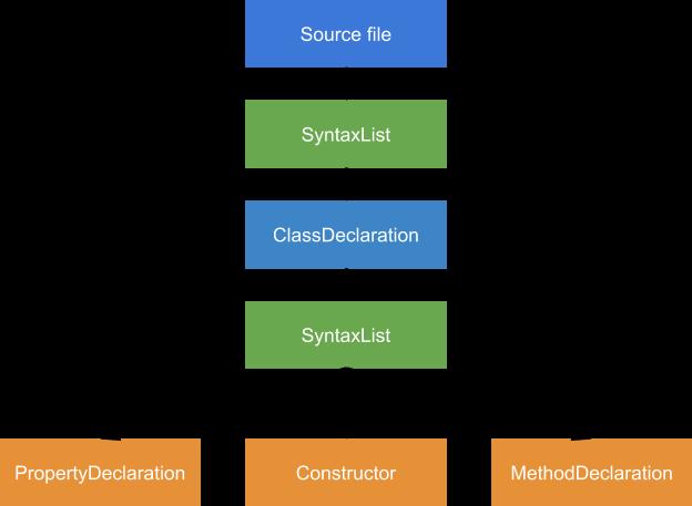 Перевод] Как работает JS: классы и наследование