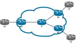 Присутствие Route Target в BGP-анонсах между PE и CE