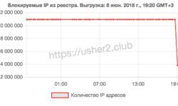 Роскомнадзор разблокировал более 7 млн IP-адресов