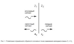 SamsPcbGuide, часть 5: Трассировка сигнальных линий. Искажения в линии и согласование импедансов