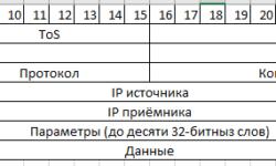 Стеганография в IP-пакетах