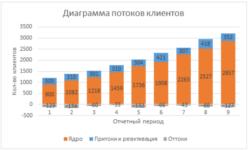 Аналитика воронки продаж
