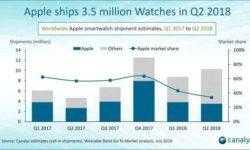 Apple поставила во втором квартале на 30 % смарт-часов больше, чем в прошлом году