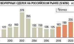 Эксперты РВК и правительства предложили привлечь банки и пенсионные фонды к инвестированию в стартапы