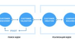Гид по Customer Development для продуктовых менеджеров