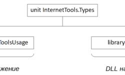 Использование FPC-библиотеки «InternetTools» в Delphi