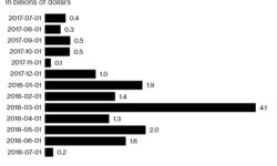 Исследование: больше половины криптостартапов закрылись в первые четыре месяца после ICO