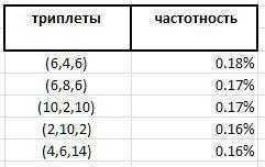 статистика триплетов