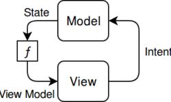 [Из песочницы] MVIDroid: обзор новой библиотеки MVI (Model-View-Intent)