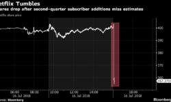 Netflix потерял $25 млрд капитализации после отчёта ниже уровня прогнозов