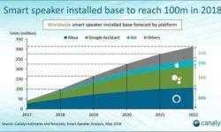 Общее количество реализованных смарт-динамиков приближается к 100 млн штук