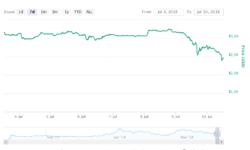 Платформа Bancor сообщила о краже криптовалюты на $13,5 млн