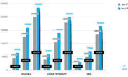 Сколько зарабатывают Java-разработчики в разных городах России