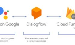Actions on Google: пишем простое приложение для Google Ассистента на Dialogflow и Cloud Functions for Firebase
