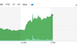 Акции Tesla выросли на 7% на фоне сообщений Илона Маска в Twitter об уходе компании с биржи