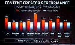 AMD похвасталась выдающейся производительностью новых Ryzen Threadripper