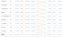Bitcoin по $6000: рынок криптовалют переживает новое падение