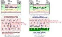 Fujitsu разработала GaN-транзистор, двукратно повышающий дальность погодных радаров
