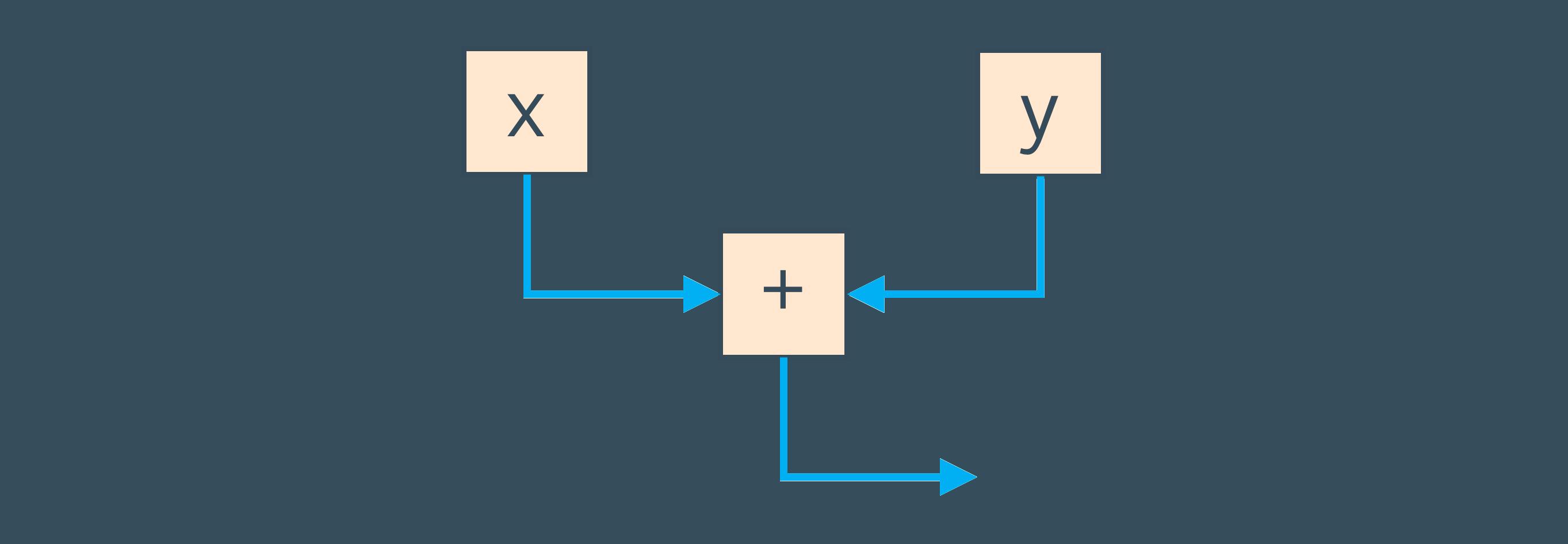 Граф потока данных