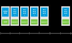 Обзор актуальных протоколов достижения консенсуса в децентрализованной среде