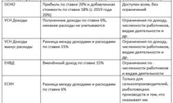 Оптимизируем налоги ООО в три и даже в 30 раз