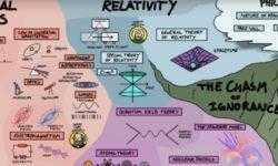 [Перевод] Эта гениальная карта объясняет, как всё в физике подогнано друг к другу