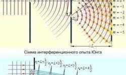 Хронология: как развивалась голография
