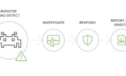 Зачем вам нужен Splunk? Аналитика событий безопасности