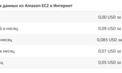 Размещение веб-приложения на Amazon Web Services. Дёшево. Возможно ли это?