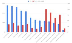 Экспресс-обзор производительности PostgreSQL 10.5 в новейших облачных сервисах Яндекс.Облака
