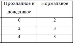 Теория игр: принятие решений с примерами на Kotlin