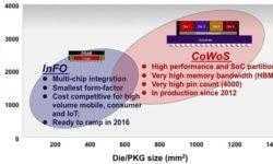 TSMC улучшила технологию упаковки чипов CoWoS